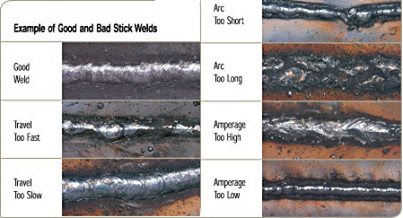 Good Weld Bad Weld James Madison Welding Technology